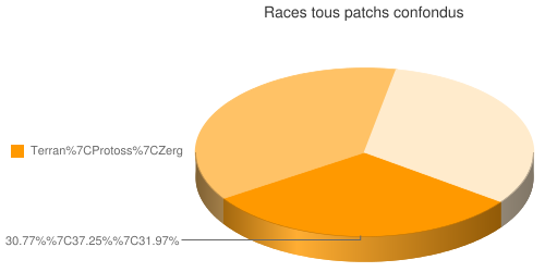 Répartition des races des races de Starcraft II en fonction des patchs